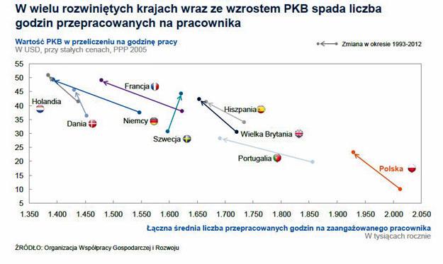 Wartość PKB w przeliczeniu na godzinę pracy, źródło: McKinsey /Forsal.pl