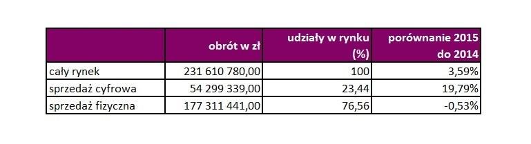 Wartość polskie rynku muzycznego w 2015 roku /materiały prasowe