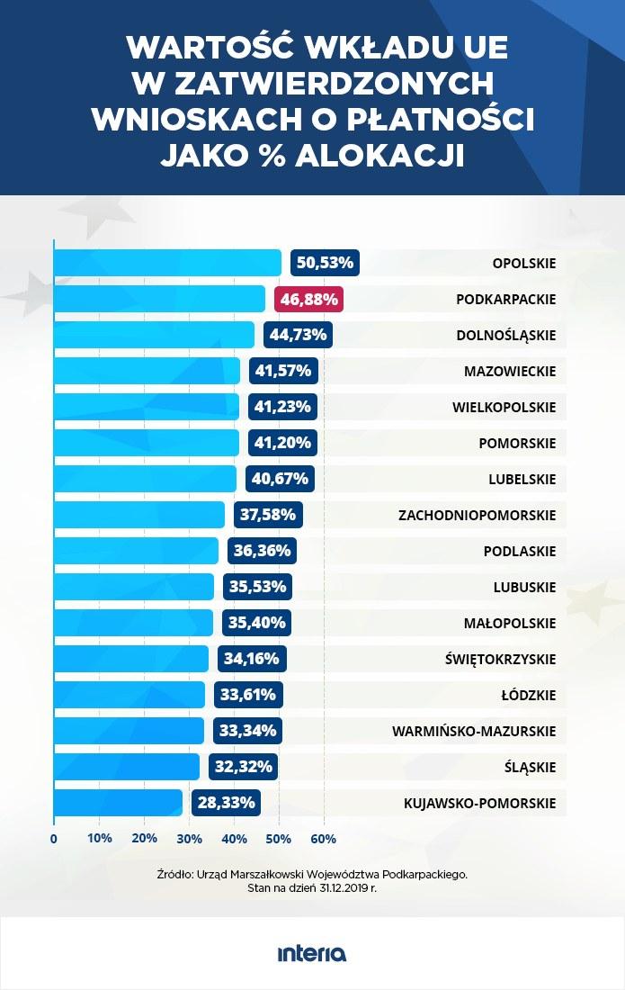 Wartość wkładu UE w zatwierdzonych wnioskach o płatności jako procent alokacji /INTERIA.PL