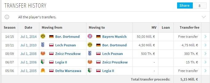 Wg. niemieckiego portalu Transfermarkt Robert Lewandowski wart jest 50 mln euro, czyli więcej niż np. Kun Aguero i Karim Benzema (obaj wyceniani na 45 mln euro). /INTERIA.PL