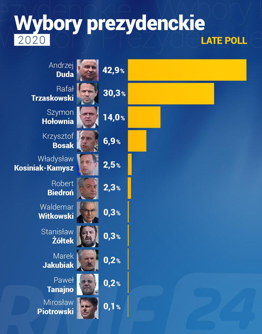 Wg sondażu Ipsos dla TVN, TVP i Polsatu (z godz.2) /Grafika RMF FM