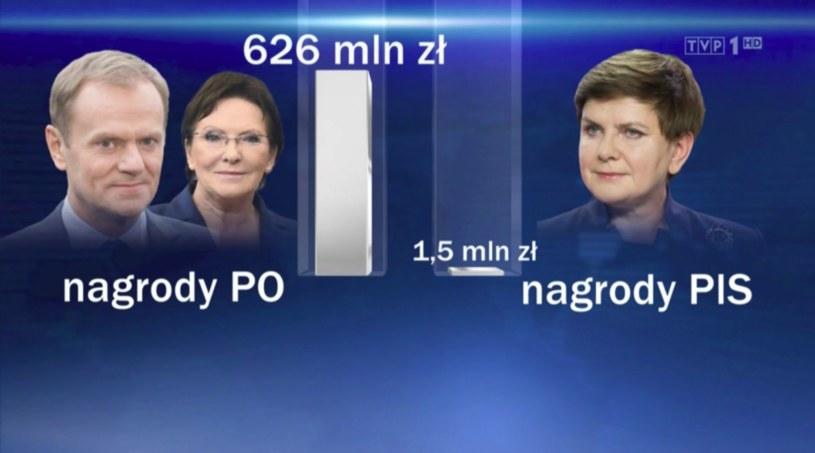 """""""Wiadomości"""" wprowadziły widzów w błąd /TVP"""