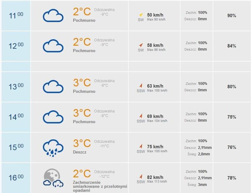 Wiatr z każdą godziną ma przybierać na sile /INTERIA.PL