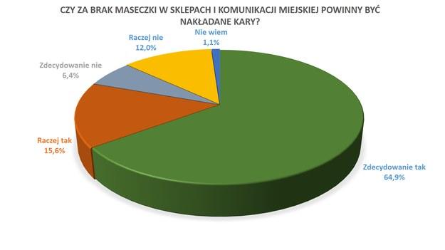 Większość badanych popiera kary za brak maseczek w sklepach i komunikacji publicznej /RMF FM /RMF FM