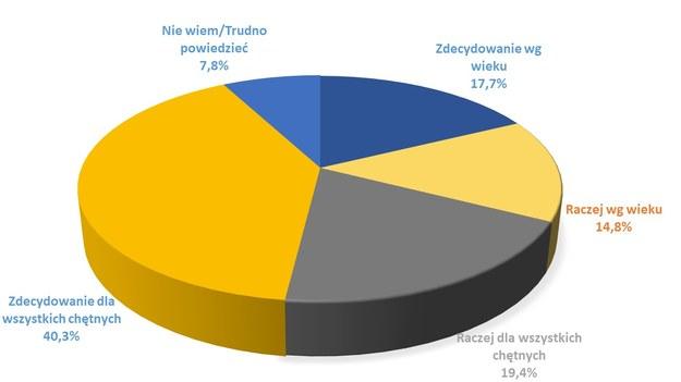 Większość Polaków chce, by na szczepienia przeciwko Covid-19 mogli się rejestrować wszyscy chętni /RMF FM /RMF FM