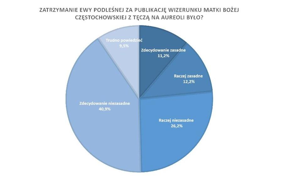 Większość Polaków uważa zatrzymanie Elżbiety Podleśnej za niezasadne. /RMF FM