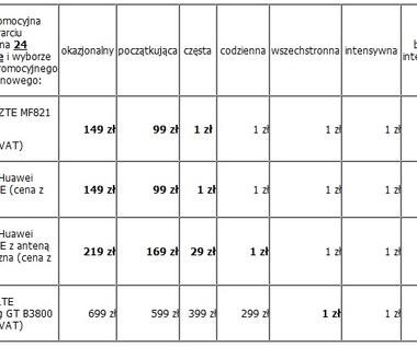 Wielka obniżka cen modemów LTE w Plusie!