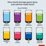 Wielkość pamięci w smartfonie - ile gigabajtów rzeczywiście dostajemy