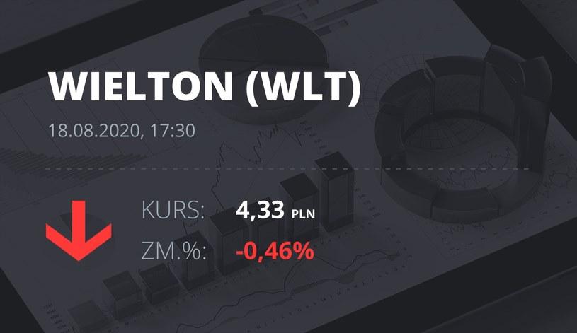 Wielton (WLT): notowania akcji z 18 sierpnia 2020 roku