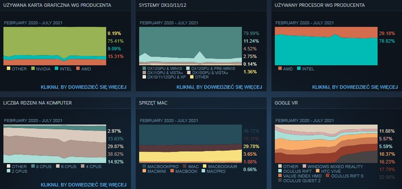 Windows 7 nadal cieszy się sporą popularnością wśród użytkowników Steama /INTERIA/materiały prasowe