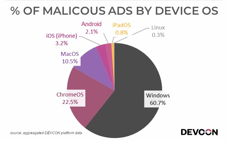 Windows najczęściej atakowanym systemem / fot. Devcon /materiał zewnętrzny