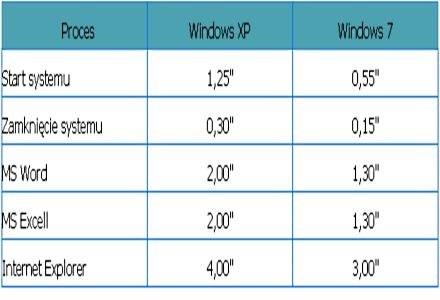 Windows XP kontra Windows 7 beta na netbooku /Komputer w Firmie