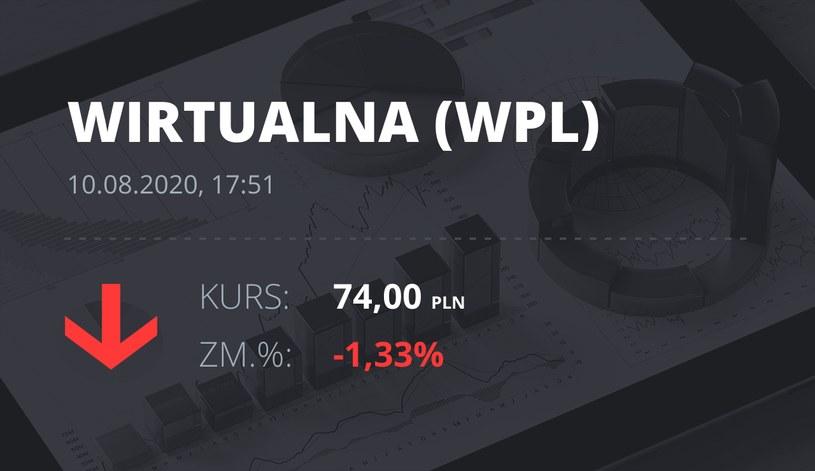 Wirtualna Polska (WPL): notowania akcji z 10 sierpnia 2020 roku