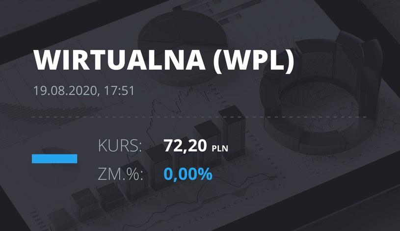 Wirtualna Polska (WPL): notowania akcji z 19 sierpnia 2020 roku