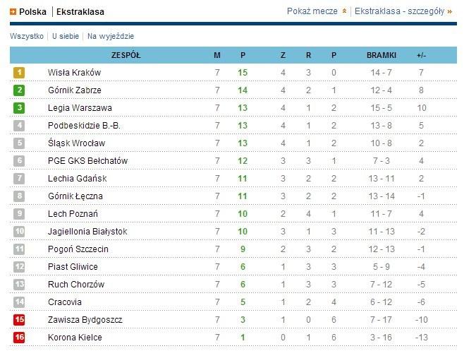 Wisła Kraków po raz pierwszy w sezonie została liderem. Poprzednio po pełnej kolejce liderowała w maju 2011 roku! /INTERIA.PL