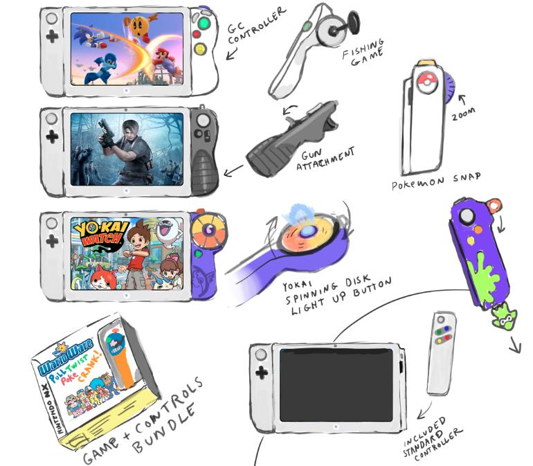 Wizualizacja kontrolerów konsoli Nintendo NX na bazie ostatnich przecieków /materiały źródłowe