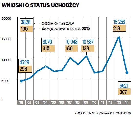 Wnioski o status uchodźcy /Gazeta Wyborcza