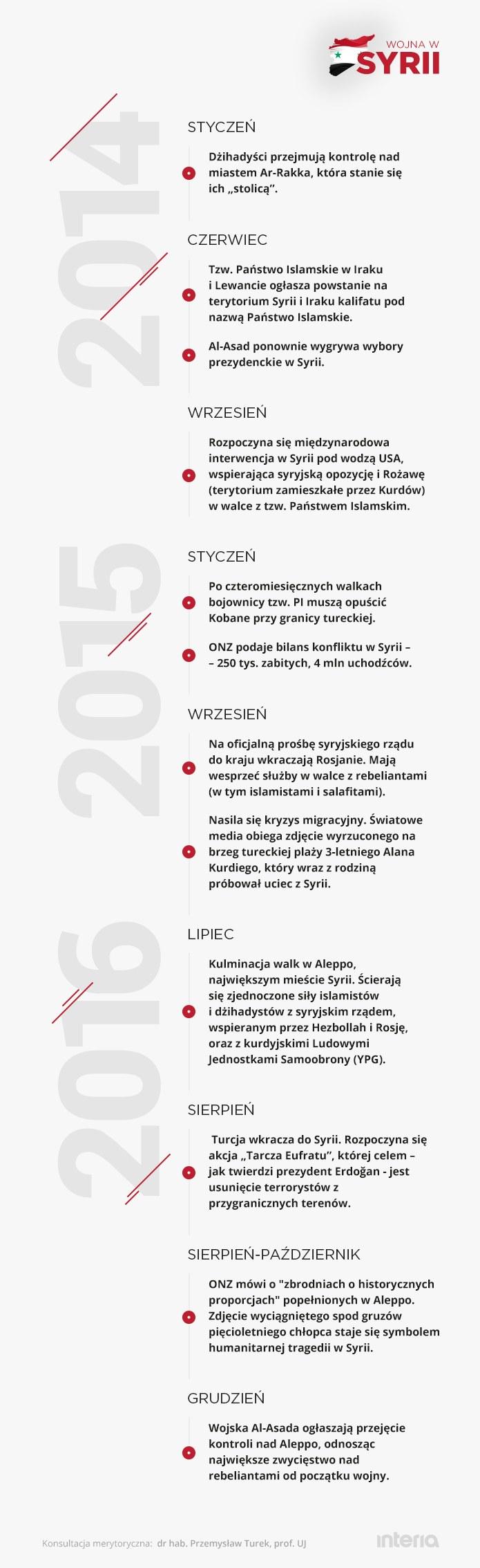 Wojna w Syrii /INTERIA.PL