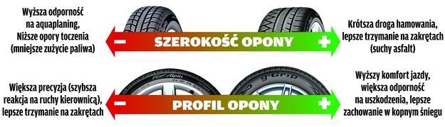Wpływ rozmiaru opon na parametry samochodu /Motor