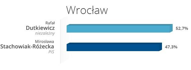 Wrocław - wyniki wyborów /INTERIA.PL