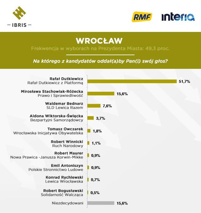 Wrocław /INTERIA.PL