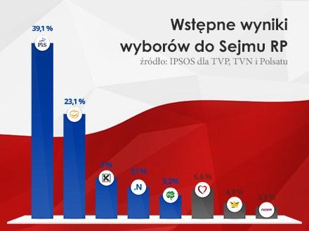 Wstępne wyniki wyborów parlamentarnych /INTERIA.PL