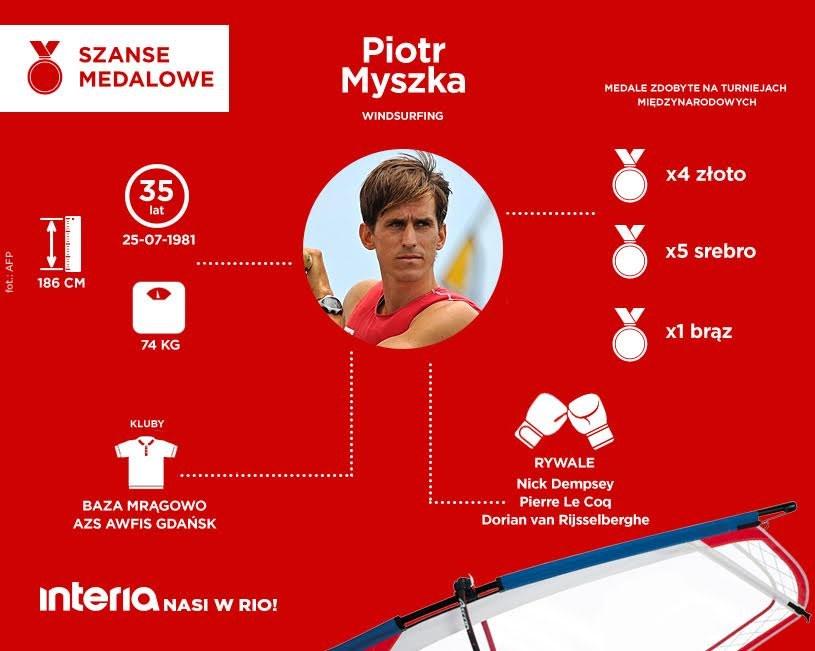 Wszyscy liczymy na medal Piotra Myszki /INTERIA.PL