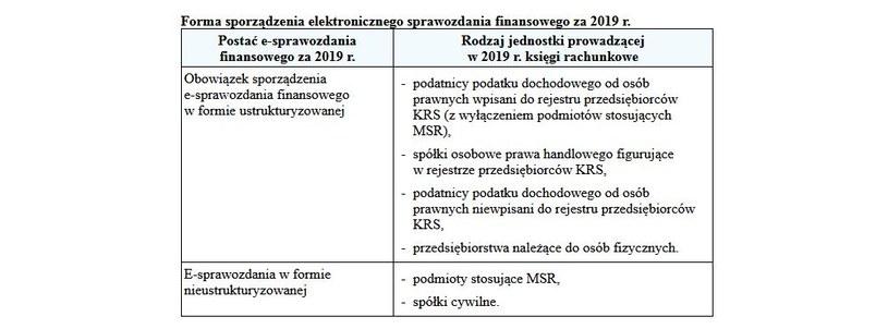 Wszystkie jednostki, które prowadzą księgi rachunkowe robia spawozdania /Gazeta Podatkowa
