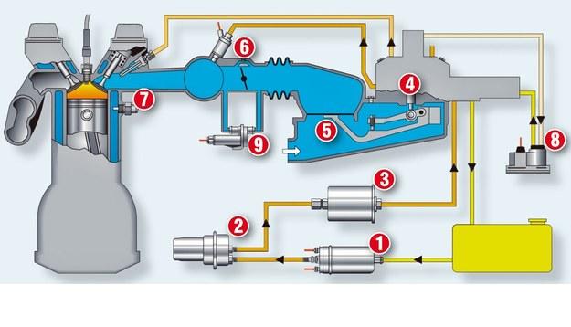Wtrysk sterowany mechanicznie /Motor