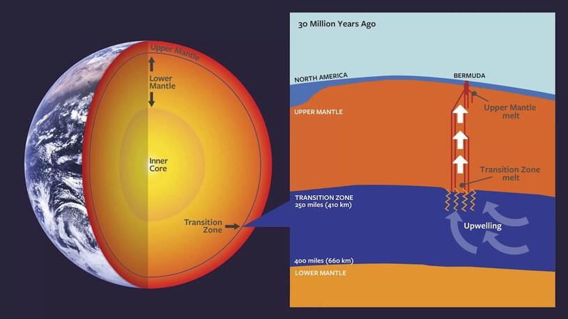 Wulkany mogą tworzyć się także w mezosferze /materiały prasowe
