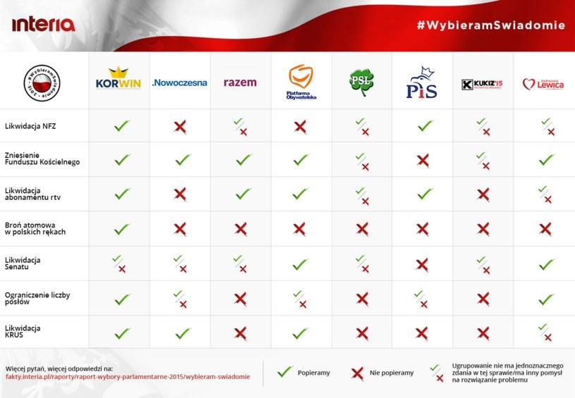 #WybieramSwiadomie - podsumowanie akcji /INTERIA.PL