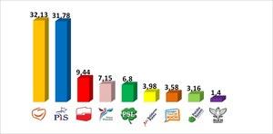 Wybory do Parlamentu Europejskiego 2014. Oficjalne wyniki