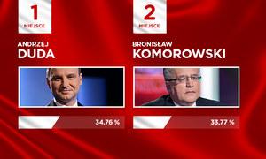 Wybory prezydenckie 2015: PKW przedstawiła oficjalne wyniki