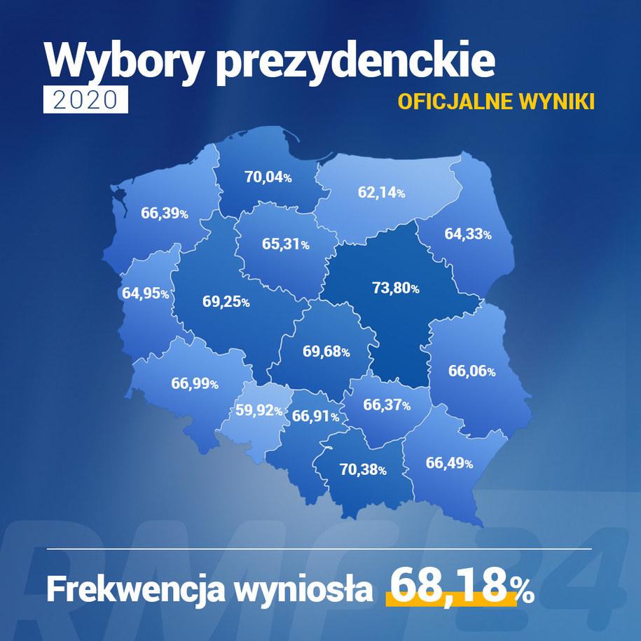 Wybory prezydenckie 2020: Frekwencja w poszczególnych województwach /Grafika RMF FM /