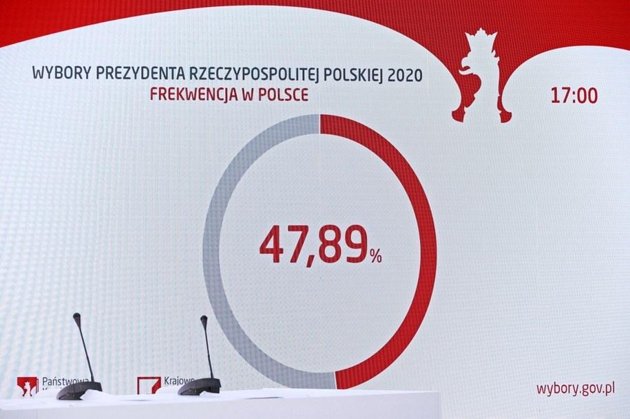 Wybory prezydenckie 2020. Plansza prezentująca frekwencję wyborczą na godzinę 17, prezentowana podczas konferencji prasowej PKW w Warszawie /Mateusz Marek /PAP