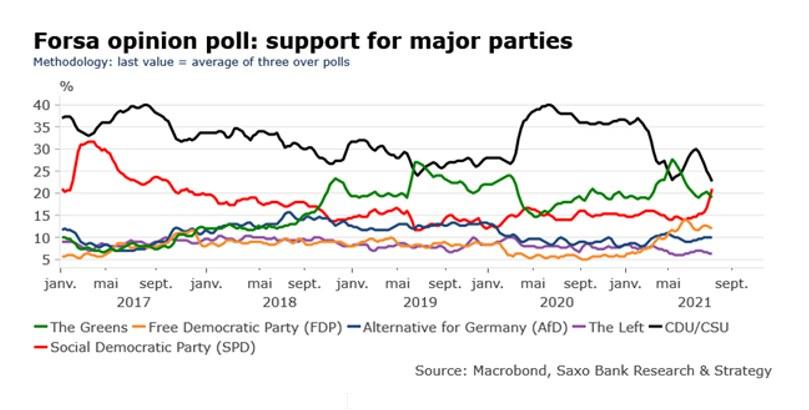 Wybory w Niemczech kluczowe dla Europy? /Saxo Bank