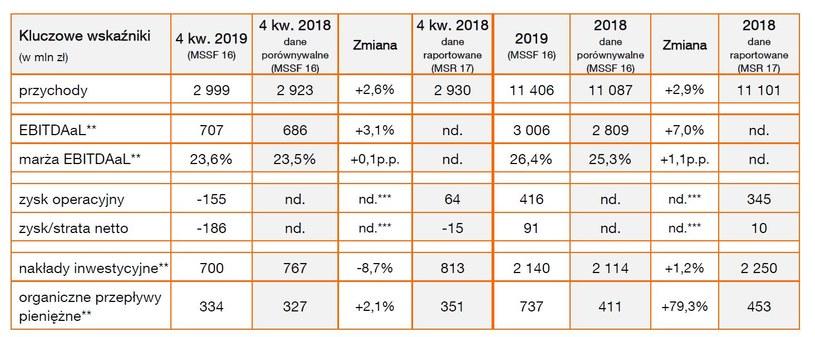 Wybrane dane finansowe Orange Polska za 2019 r, /Informacja prasowa