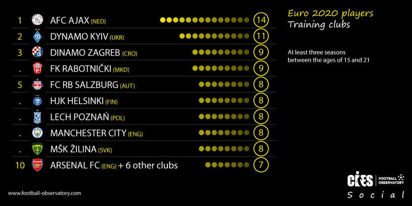 Wychowankowie na Euro 2020 (za CIES Football Observatory /Interia.pl /INTERIA.PL