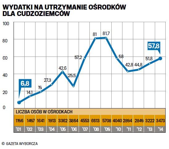 Wydatki na utrzymanie ośrodków /Gazeta Wyborcza