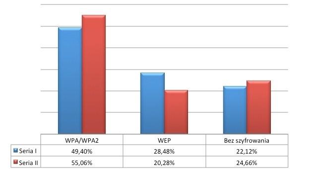 Wykorzystywane mechanizmy szyfrowania - porównanie z poprzednią serią badań /materiały prasowe