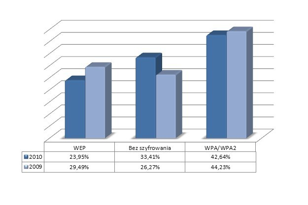 Wykorzystywane mechanizmy szyfrowania - porównanie z rokiem 2009 /materiały prasowe