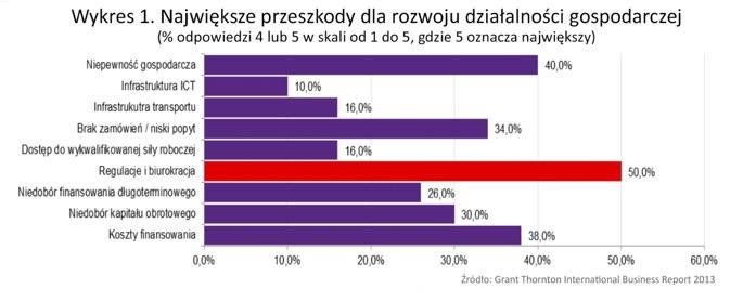 Wykres 1. / inf. prasowa /&nbsp