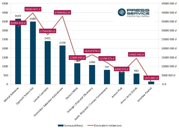 Wykres 1. Liczba informacji i ekwiwalent reklamowy publikacji na temat Top 10 medialności najbogatsz /materiały promocyjne