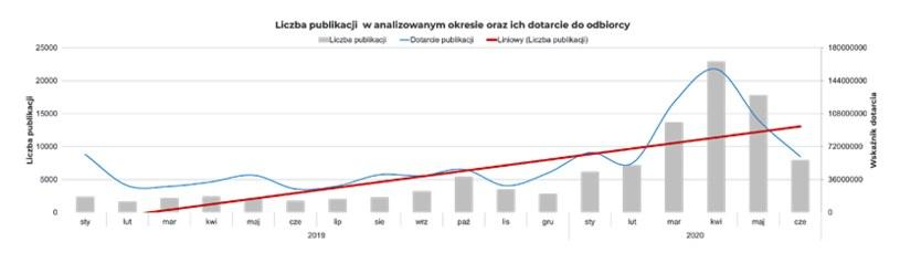 Wykres 1. Liczba publikacji na temat zdrowia psychicznego oraz ich dotarcie /materiały promocyjne