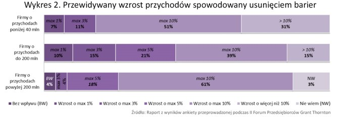 Wykres 2. / inf. prasowa /&nbsp