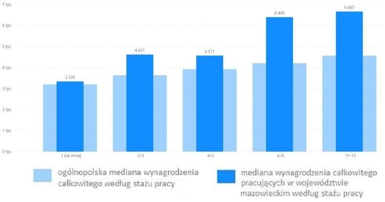 Wykres 2. Mediana wynagrodzenia całkowitego grafików komputerowych z różnym stażem pracy, pracujących w województwie mazowieckim (brutto w PLN)