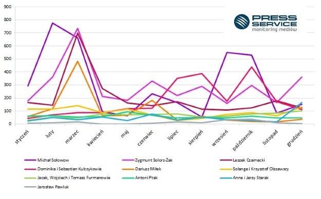 Wykres 2. Rozkład publikacji w czasie na temat Top 10 medialności najbogatszych Polaków w 2015 r. /materiały promocyjne