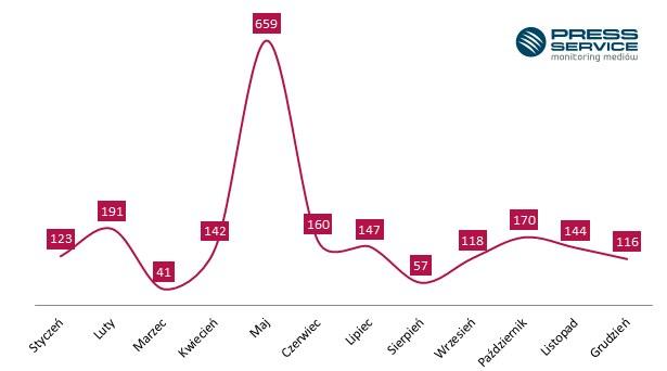 Wykres 2.  Rozkład w czasie publikacji na temat donGURALesko w 2015 r. /materiały promocyjne