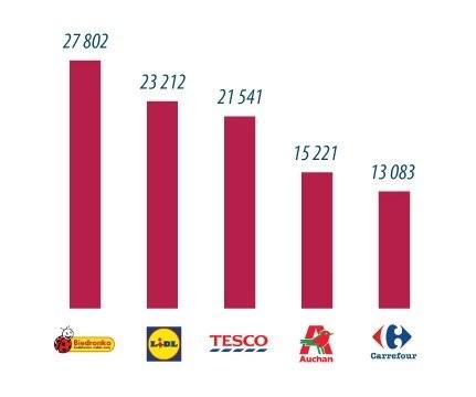 Wykres 2. Top 5 sieci handlowych w Internecie, Top Marka 2017 /materiały promocyjne