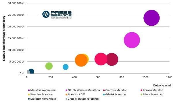 Wykres 3. Mapa benchmarkingowa* – Top 10 polskich maratonów w mediach (prasa, Internet) /materiały promocyjne